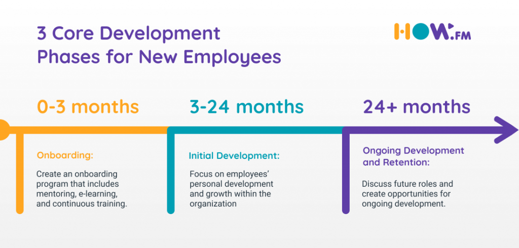 Warehouse Workers' Onboarding - 3 Development Phases - how.fm