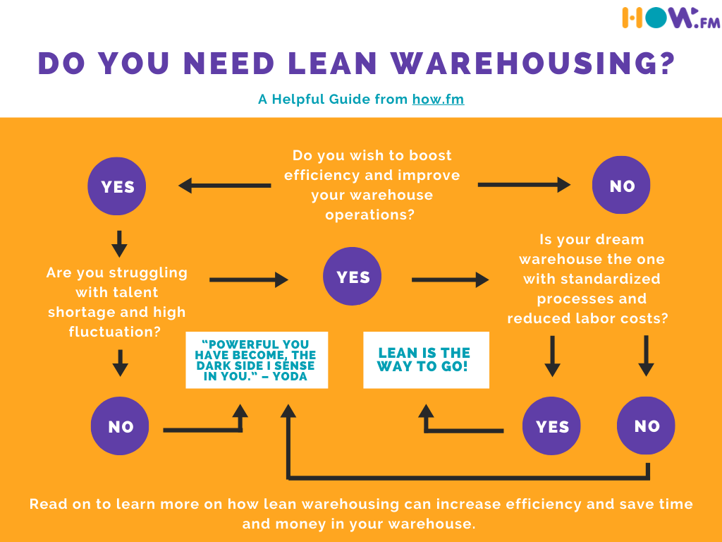 Do you need Lean Warehousing flowchart from how.fm