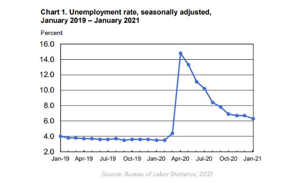 how.fm-blue-collar-unemployment-rate-logistics