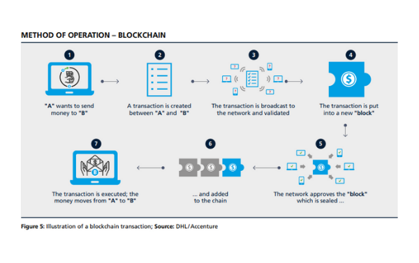 blockchain illustration-how.fm