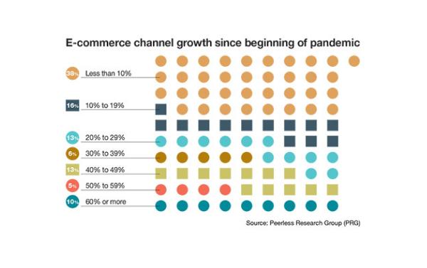 ecommerce growth 2021-how.fm