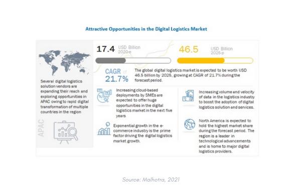 cloud computing logistics trends 2021 how.fm
