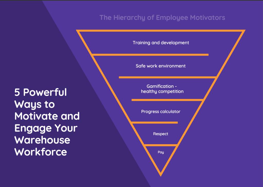 employee motivation and engagement